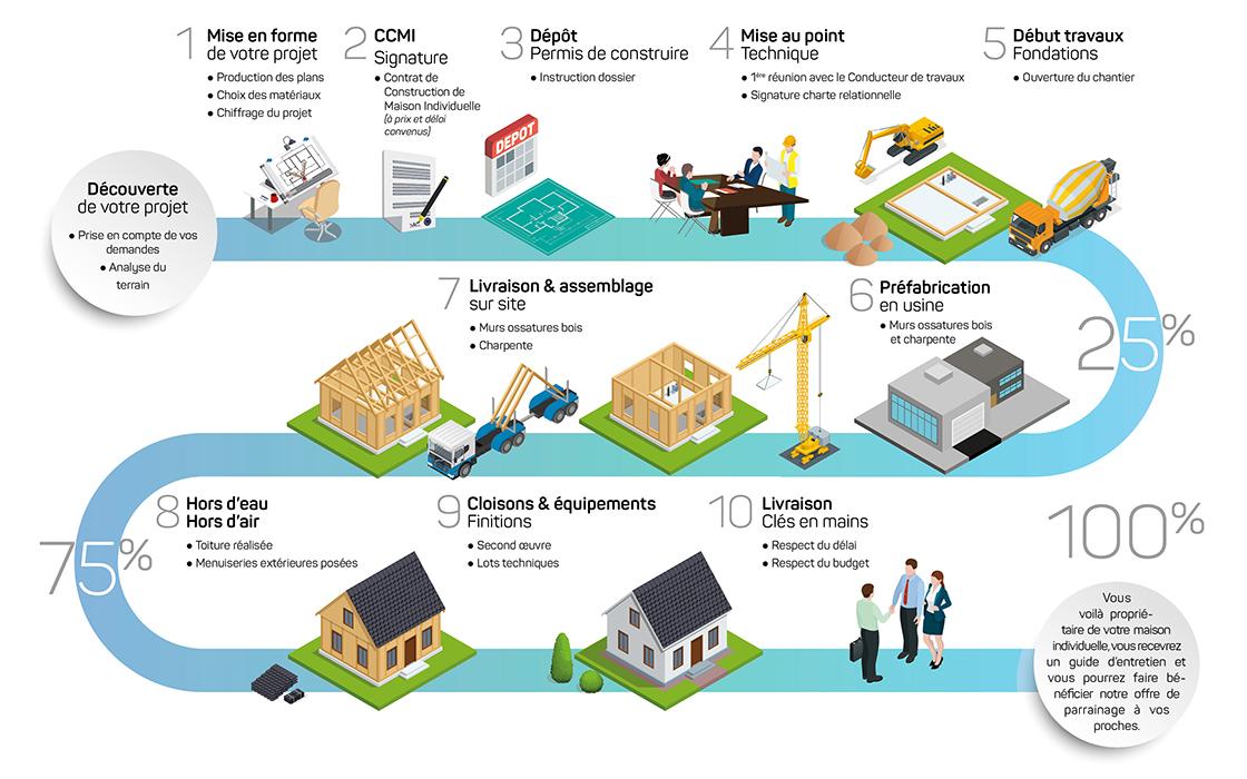 etape construction maison individuelle